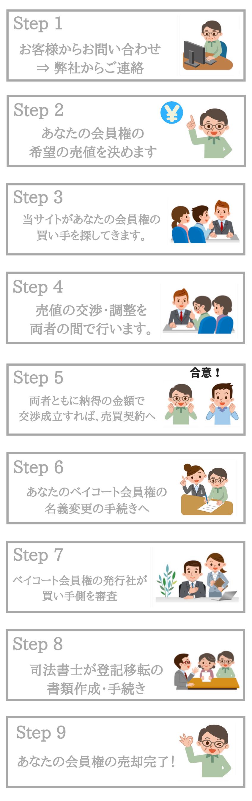 東京ベイコート倶楽部会員権売却の流れ